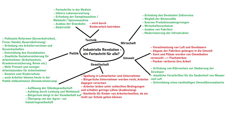Mindmap Industrielle Revolution Fortschritt für alle