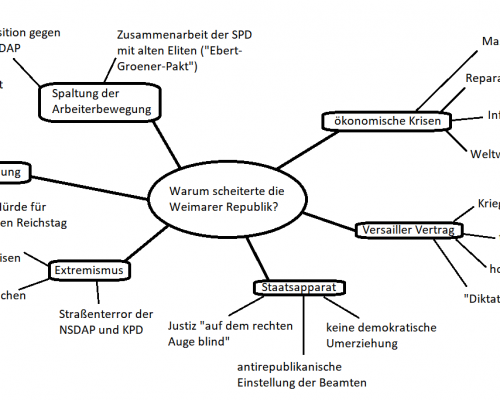 Mindmap Scheitern der Weimarer Republik